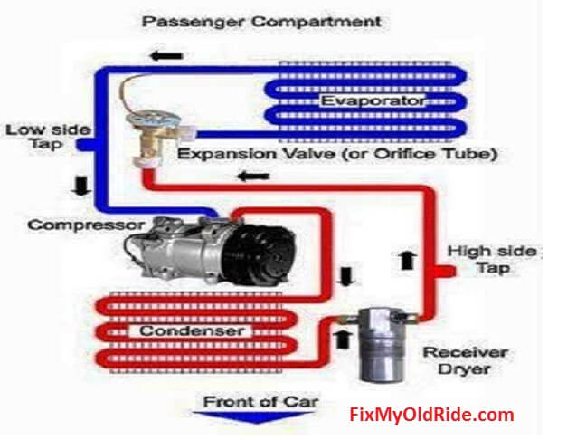 learn how to fix old car air conditioning systems rh fixmyoldride com diagram auto ac york pump reed valves diagram of automotive ac heater duct