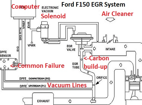 learn how to fix common egr codes on ford pickups rh fixmyoldride com ford 6.7 egr diagram ford egr system diagram