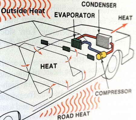 How AC Works Diagram learn how to fix old car air conditioning systems air conditioner diagram at edmiracle.co