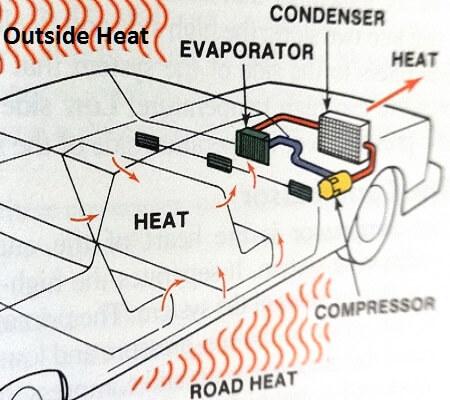 how to fix car air con evaporator licking