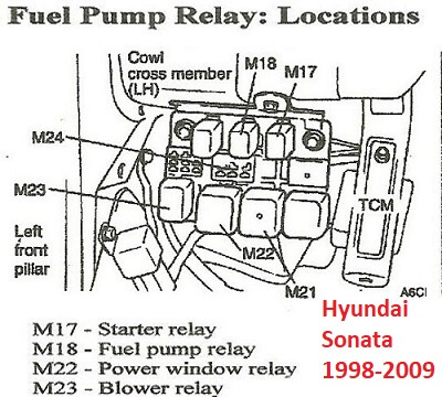 Hyundai Sonata Fuel Pump Relay Location Diagram on 2004 Hyundai Santa Fe Fuel Tank Diagram
