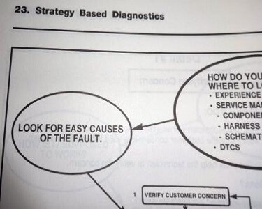 Strategy Based Electrical Diagnosis graphic