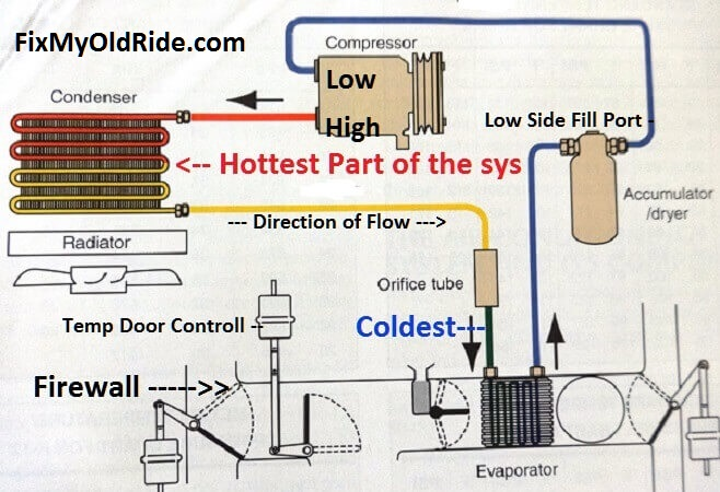 complete air conditioning system diagram learn how to fix old car air conditioning systems how does air conditioning work diagram at highcare.asia
