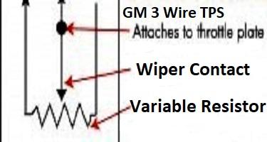 Chevrolet TPS Sensor Operation Diagram